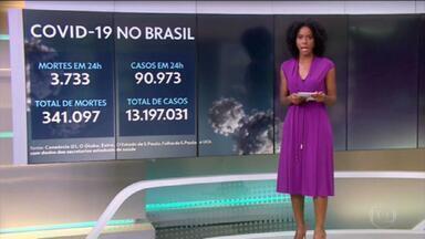 Brasil registra mais 3.733 mortes por Covid em 24 horas - Total de vidas perdidas no país passa de 341 mil, desde o começo da pandemia