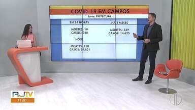 Número de casos de Covid-19 em Campos continua avançando - Nas últimas 24h, foram registradas 10 mortes e 388 novos casos.