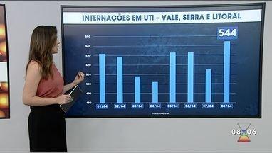 Vale tem 544 pacientes internados em UTI Covid - Dados são do Codivap.