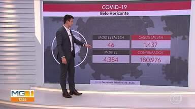 Novos registros de casos de Covid-19 em BH passam de 1,4 mil - Total, desde o início da pandemia, já passa de 180 mil.