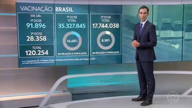 Mato Grosso do Sul é o estado com o maior percentual da população vacinada com a 1ª dose - 35,3 milhões pessoas já receberam a 1ª dose da vacina contra a Covid.