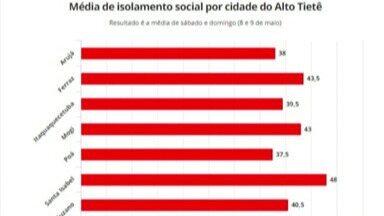 Isolamento social do Alto Tietê no fim de semana foi o menor desde fevereiro - Percentual da região ficou em 41,4%.