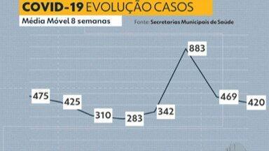 Destaque G1: Alto Tietê notifica mais 13 mortes de moradores por Covid-19 - Total de óbitos pela doença chegou a 4.073 na região.