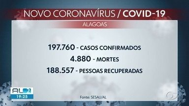 Alagoas registra mais 680 casos e 21 mortes por Covid - Estado tem 197.700 casos confirmados da doença.