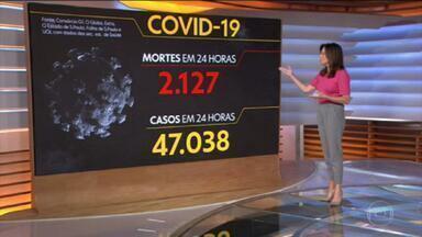 Brasil volta a registrar mortes acima de 2 mil em 24 horas depois de cinco dias - Foram 2.127 óbitos no país em 24 horas. A média de mortes está em 1.572 óbitos por dia, queda de 22% na comparação com duas semanas atrás.