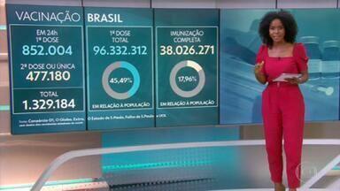 Quase 18% dos brasileiros estão completamente imunizados contra a Covid - 38 milhões de brasileiros tomaram as duas doses ou a dose única das vacinas.