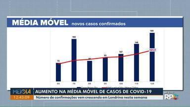 Cresce a média móvel de casos de Covid-19 em Londrina - Número de confirmações vem crescendo em Londrina nesta semana.