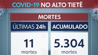 Destaque G1: Alto Tietê notifica mais 11 mortes por Covid-19 em 24 horas - Total de mortes pela doença é de 5.304.