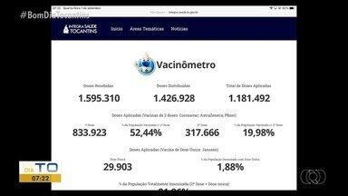 Vacinômetro: Tocantins imunizou mais de 20% da população - Vacinômetro: Tocantins imunizou mais de 20% da população