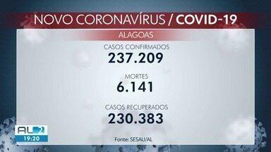 Alagoas registra 27 casos e 5 mortes por Covid em 24 horas - Casos suspeitos cresceram 21% em dois dias.