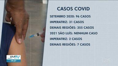 São Luís passa dois dias sem registrar novos casos de Covid-19 - Vacinação tem gerado um reflexo nos números da doença na capital.