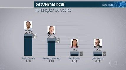 Veja o resultado da primeira pesquisa do Ibope para o governo de PE