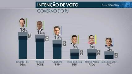 Datafolha divulga pesquisa de intenção de voto para o governo do RJ