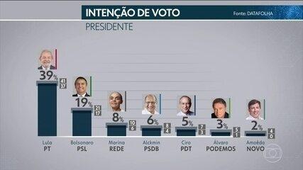 Datafolha divulga pesquisa de intenção de voto para a corrida presidencial