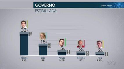 Veja o resultado da primeira pesquisa Ibope para as disputas ao governo e ao senado