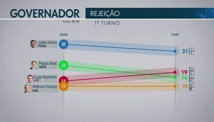 Ibope apresenta pesquisa sobre os candidatos mais rejeitados ao governo de São Paulo