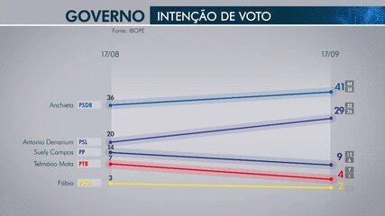 Pesquisa do Ibope revela a evolução dos candidatos ao governo de Roraima