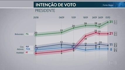 Ibope divulga pesquisa de intenção de votos para presidente
