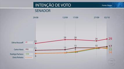 Pesquisa Ibope mostra intenção de voto para candidatos ao Senado por Minas Gerais
