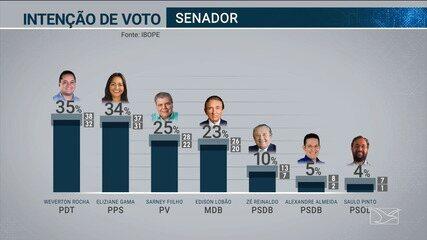 Pesquisa Ibope para senador no Maranhão