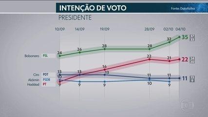 Datafolha divulga mais uma pesquisa de intenção de voto para presidente