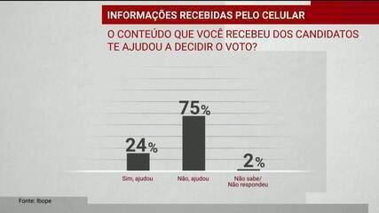 Ibope: 75% afirmam que mensagens recebidas no celular não influenciaram voto