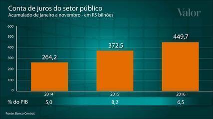 Selic e IPCA menores reduzirão a conta de juros