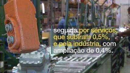 PIB está no nível do 1º semestre de 2012