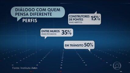Pesquisa mostra que brasileiro tem pouca disposição para dialogar com quem pensa diferente