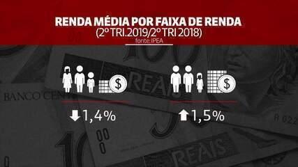 Desemprego diminui, mas renda dos mais pobres piora, diz Ipea