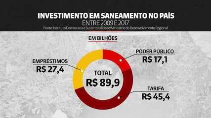 Saneamento básico: governos são o que menos investiram entre 2009 e 2017