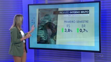 PIB do RS cresce 4,7% no segundo trimestre de 2019 e fica acima da média nacional
