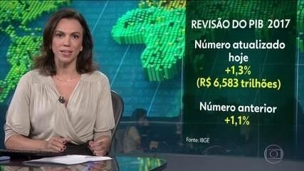 IBGE revisa PIB de 2017 e índice aumenta: crescimento de 1,3%