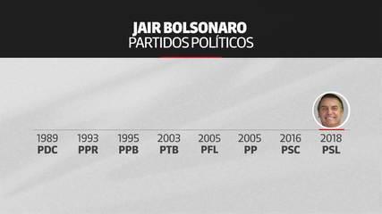 Linha do Tempo mostra por quantos partidos Jair Bolsonaro já passou