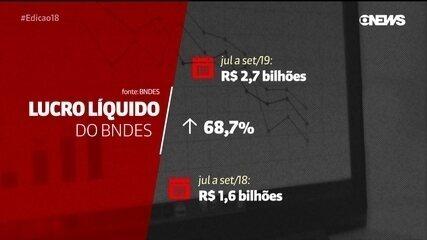Lucro do BNDES aumenta quase 70% no terceiro trimestre de 2019