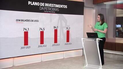 Petrobras prevê investimento de R$ 75 bilhões de 2020 a 2024