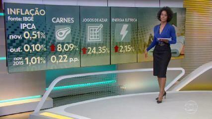 Puxada pelo preço da carne, inflação oficial acelera para 0,51% em novembro