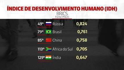 Apesar de leve melhora, Brasil perde uma posição no ranking do IDH da ONU