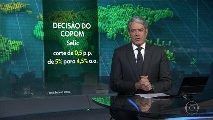 O COPOM reduziu a taca básica de juros para 4,5% ao ano