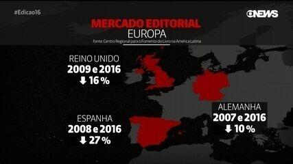 Mercado editorial brasileiro encolhe 58% em uma década