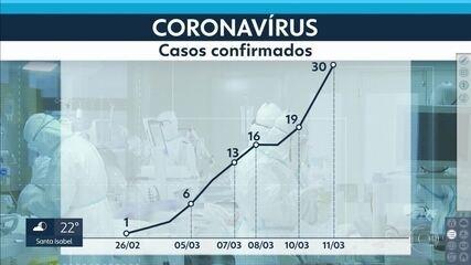 Casos confirmados do novo coronavírus chegam a 30 em São Paulo
