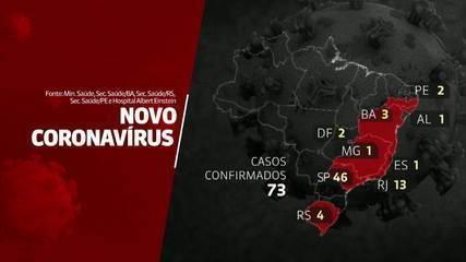 Brasil tem 73 casos confirmados do novo coronavírus