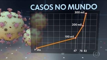 OMS afirma que pandemia de coronavírus está acelerando
