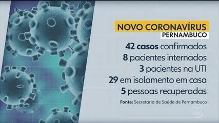 Estado tem mais 2 pacientes curados e segue com 42 casos confirmados do novo coronavírus