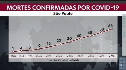 São Paulo registra 68 mortes por Covid-19 em todo estado
