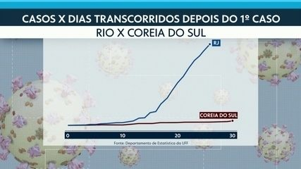 Crescimento da curva de casos da Covid-19 no RJ pode estar diminuindo, indicam cálculos