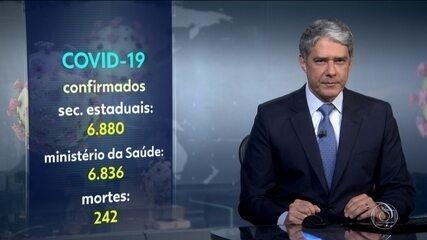 Sobe para 242 o número de mortes pelo coronavírus no Brasil