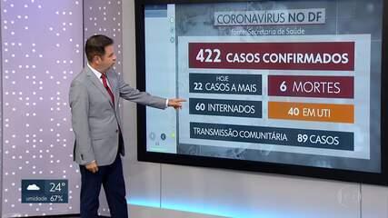 DF tem 6 mortes por coronavírus