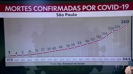 Mortes por Covid-19 já são 260 no estado de São Paulo
