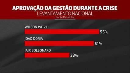 Datafolha: governadores têm aprovação maior que de Bolsonaro durante crise do coronavírus